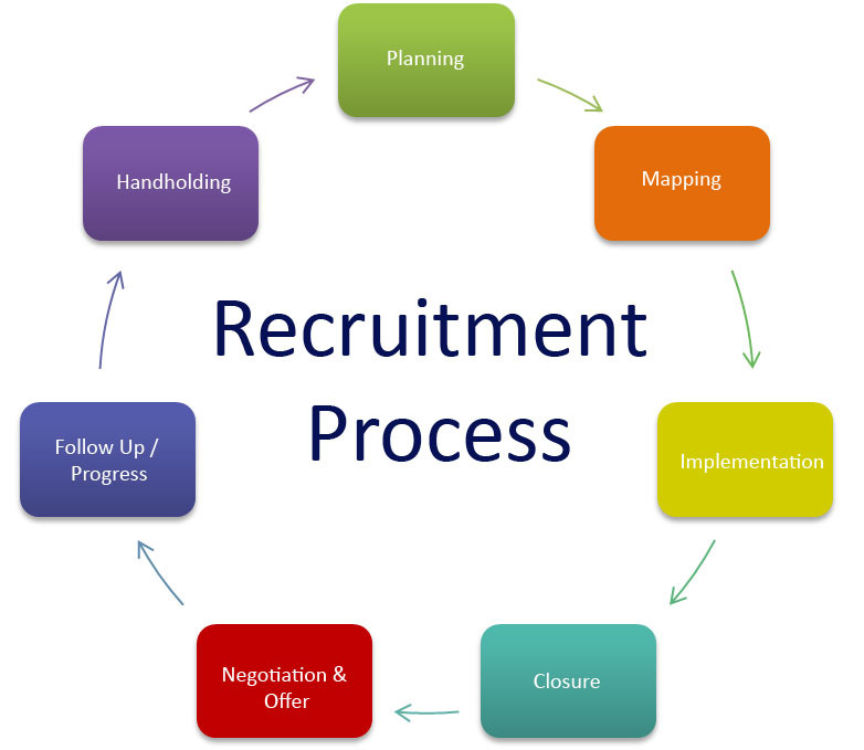 process-recruitment